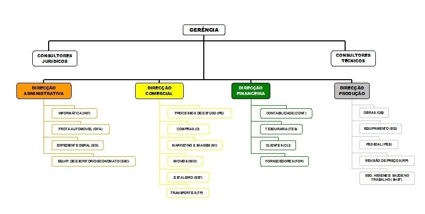 Organigrama da Empresa Cobeng Engenharia e Construção